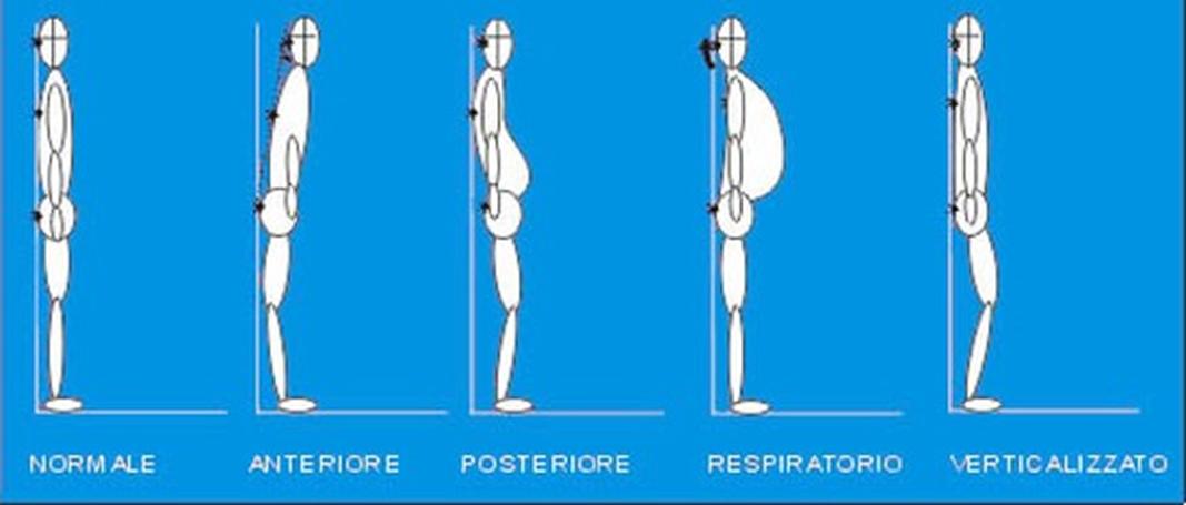 ginnastica-posturale roma 7